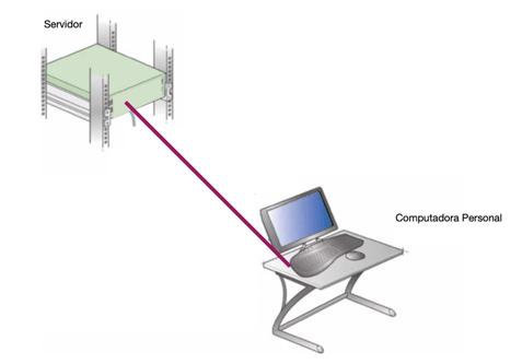 Cableado estructurado y red simple